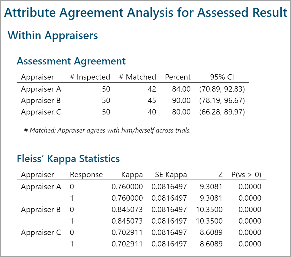 Model summary: In all cases the Kappa indicates that the measurement system  is acceptable.