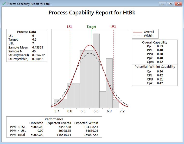 Process Capability with Minitab - Lean Sigma Corporation