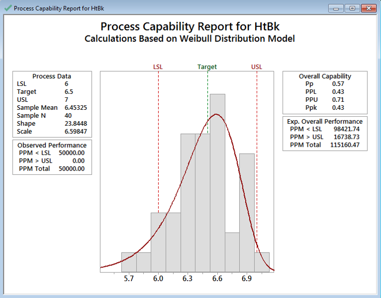 Process Capability with Minitab - Lean Sigma Corporation