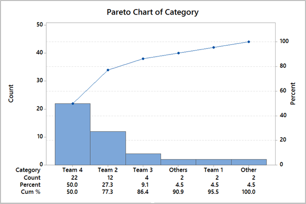 Pareto Analysis Output