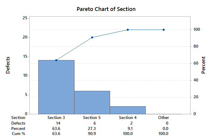 Pareto analysis with minitab lean sigma corporation pareto analysis second level ccuart Choice Image
