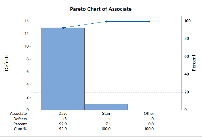 Pareto Analysis With Minitab Lean Sigma Corporation