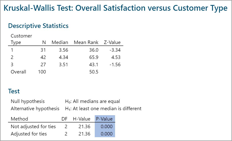Kruskal Wallis Test
