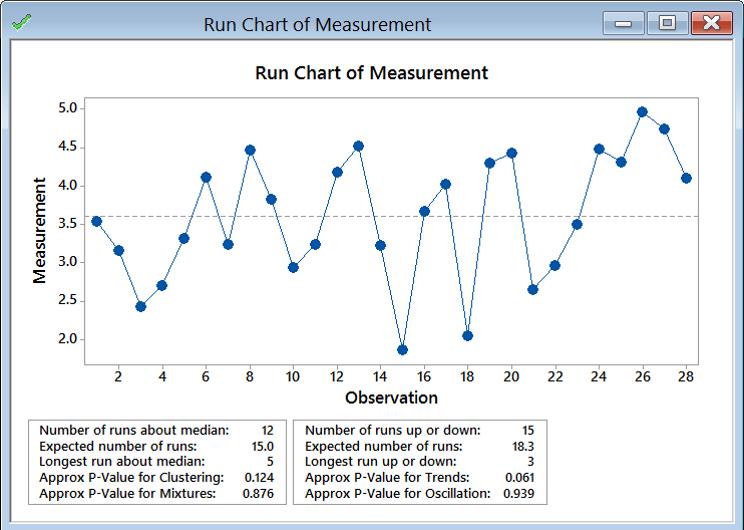 Run chart with minitab lean sigma corporation click ok ccuart Images