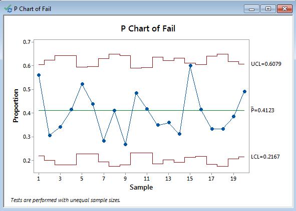 P Chart With Minitab Lean Sigma Corporation