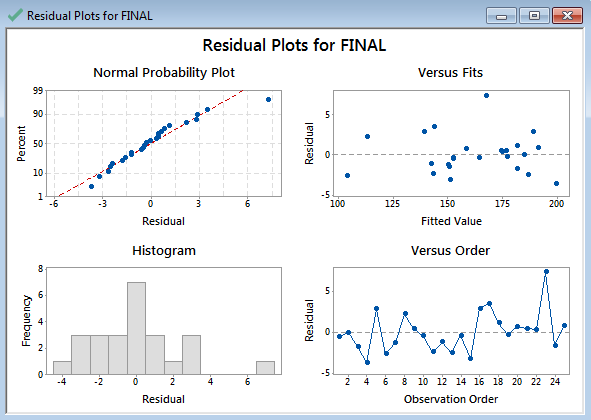 Multiple Linear Regression with Minitab - Lean Sigma Corporation