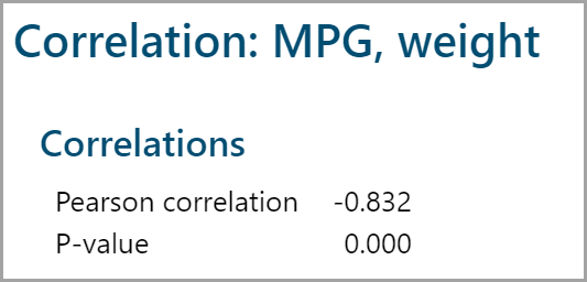 Correlation Coefficient with Minitab - Lean Sigma Corporation